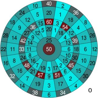 Dartboard_heatmap.svg.png